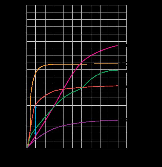 Desiccant Chart Comparisons Sorbentsystems Com